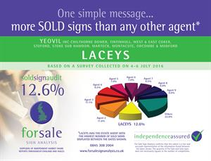 More Sold Signs than any other agent ...